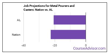 Job Projections for Metal Pourers and Casters: Nation vs. AL