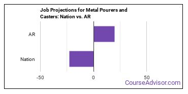 Job Projections for Metal Pourers and Casters: Nation vs. AR