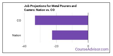 Job Projections for Metal Pourers and Casters: Nation vs. CO