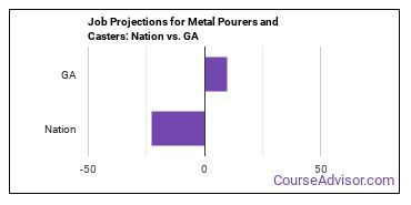 Job Projections for Metal Pourers and Casters: Nation vs. GA
