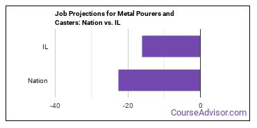 Job Projections for Metal Pourers and Casters: Nation vs. IL