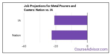 Job Projections for Metal Pourers and Casters: Nation vs. IA