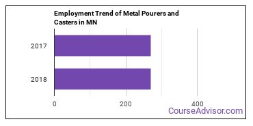 Metal Pourers and Casters in MN Employment Trend