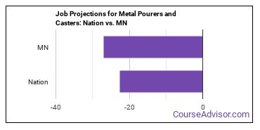 Job Projections for Metal Pourers and Casters: Nation vs. MN
