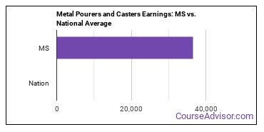 Metal Pourers and Casters Earnings: MS vs. National Average
