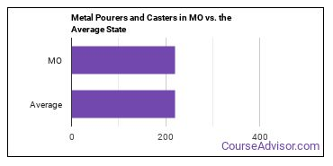 Metal Pourers and Casters in MO vs. the Average State