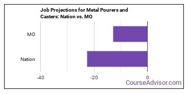 Job Projections for Metal Pourers and Casters: Nation vs. MO