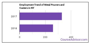 Metal Pourers and Casters in NY Employment Trend
