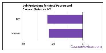 Job Projections for Metal Pourers and Casters: Nation vs. NY