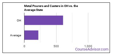 Metal Pourers and Casters in OH vs. the Average State