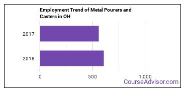 Metal Pourers and Casters in OH Employment Trend