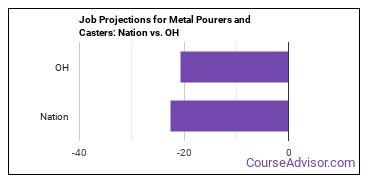 Job Projections for Metal Pourers and Casters: Nation vs. OH