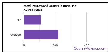 Metal Pourers and Casters in OR vs. the Average State