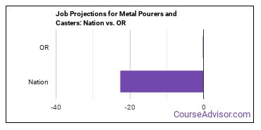 Job Projections for Metal Pourers and Casters: Nation vs. OR