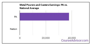 Metal Pourers and Casters Earnings: PA vs. National Average