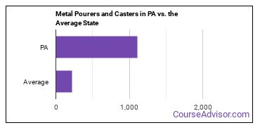 Metal Pourers and Casters in PA vs. the Average State