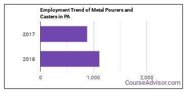 Metal Pourers and Casters in PA Employment Trend