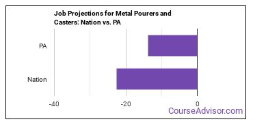 Job Projections for Metal Pourers and Casters: Nation vs. PA