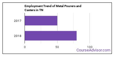 Metal Pourers and Casters in TN Employment Trend