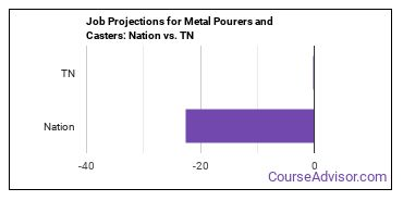 Job Projections for Metal Pourers and Casters: Nation vs. TN