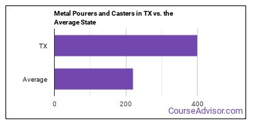 Metal Pourers and Casters in TX vs. the Average State