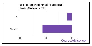 Job Projections for Metal Pourers and Casters: Nation vs. TX