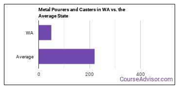Metal Pourers and Casters in WA vs. the Average State
