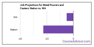 Job Projections for Metal Pourers and Casters: Nation vs. WA