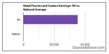 Metal Pourers and Casters Earnings: WI vs. National Average