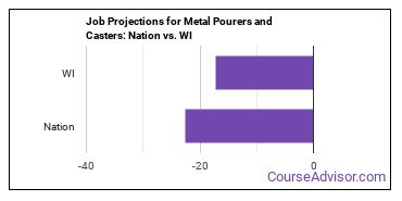 Job Projections for Metal Pourers and Casters: Nation vs. WI