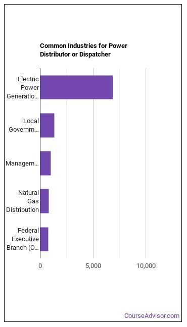 Power Distributor or Dispatcher Industries