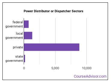Power Distributor or Dispatcher Sectors