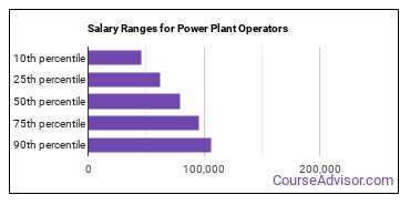 Salary Ranges for Power Plant Operators