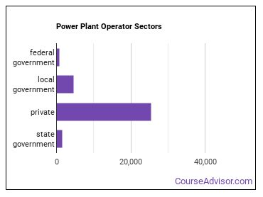 Power Plant Operator Sectors