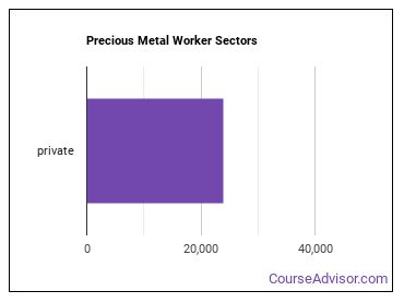 Precious Metal Worker Sectors