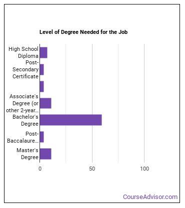 Precision Agriculture Technician Degree Level