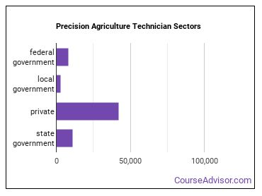 Precision Agriculture Technician Sectors