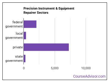 Precision Instrument & Equipment Repairer Sectors