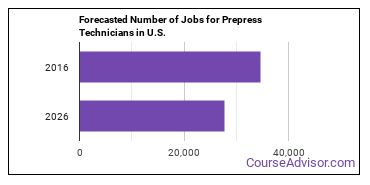 Forecasted Number of Jobs for Prepress Technicians in U.S.