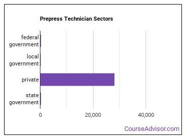 Prepress Technician Sectors