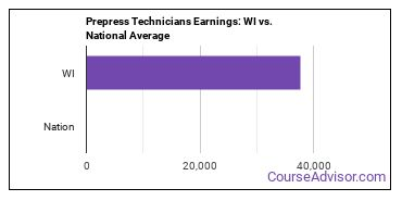 Prepress Technicians Earnings: WI vs. National Average