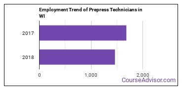 Prepress Technicians in WI Employment Trend