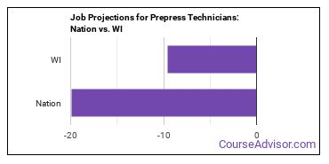 Job Projections for Prepress Technicians: Nation vs. WI