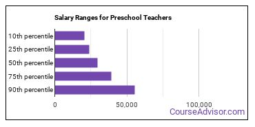 Salary Ranges for Preschool Teachers