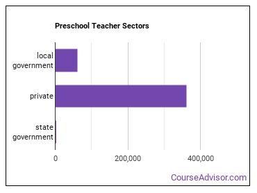 Preschool Teacher Sectors