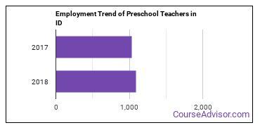 Preschool Teachers in ID Employment Trend