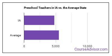 Preschool Teachers in IA vs. the Average State