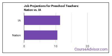 Job Projections for Preschool Teachers: Nation vs. IA