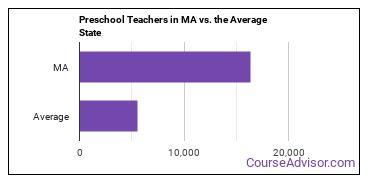 Preschool Teachers in MA vs. the Average State