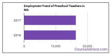Preschool Teachers in MA Employment Trend